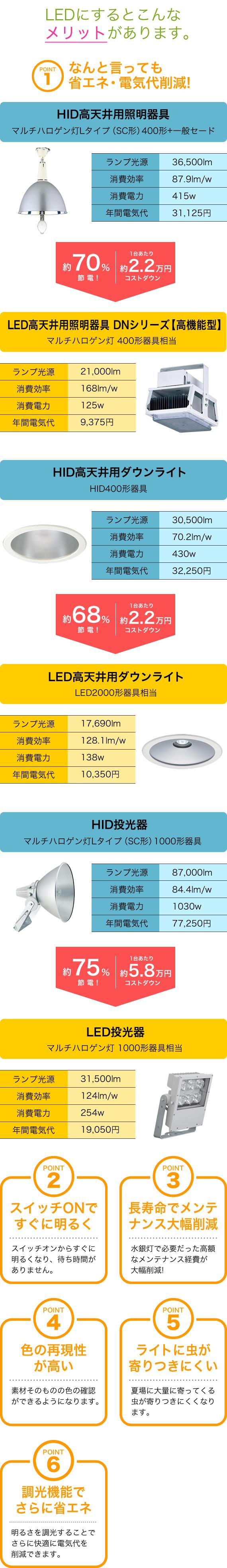 水銀灯からLED照明の切替は電気料金を最大80%削減し、耐用年数は10年以上の長寿命なのがメリット