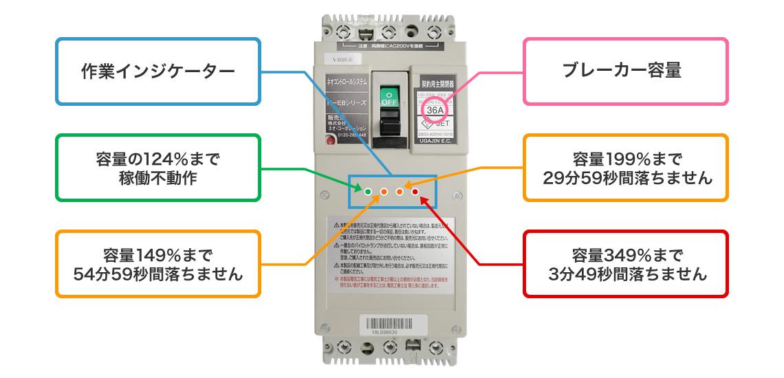 節電効果の高い電子ブレーカー「ネオコントロールシステムN-EB」