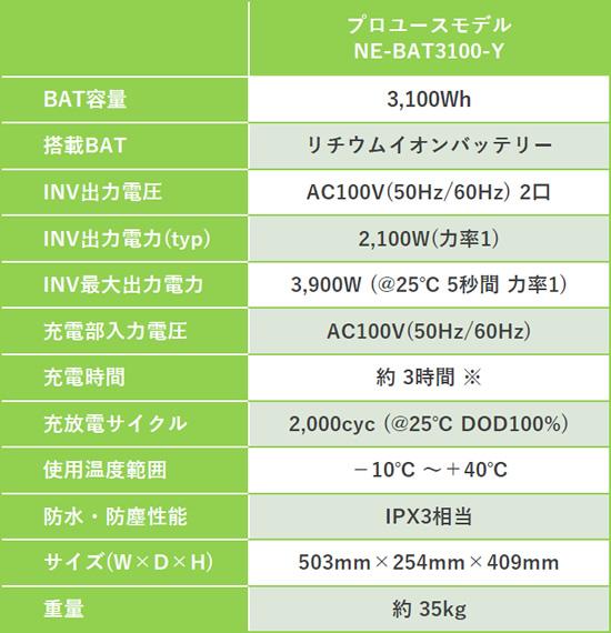 可搬型蓄電池システム【プロユースモデル】NE-BAT3100-Yの仕様