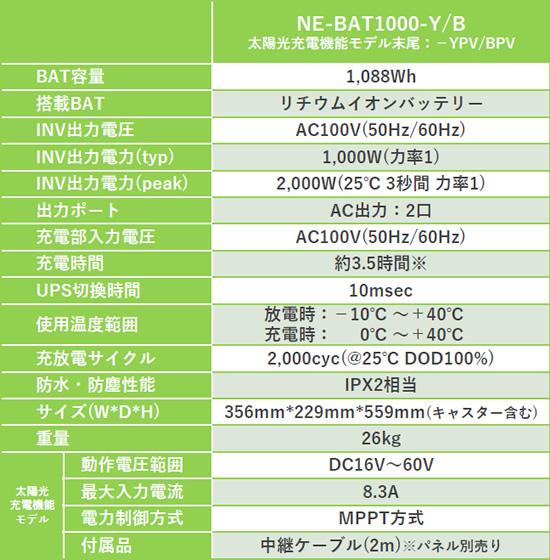 可搬型蓄電池システム【標準モデル】NE-BAT1000の仕様