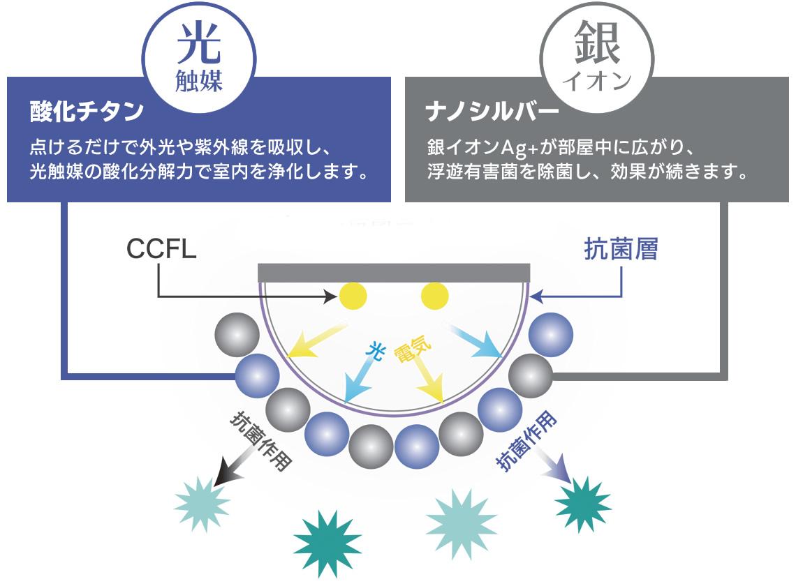 CCFL(冷陰電極管)から発せられる電気と光が作用して、抗菌効果を発揮